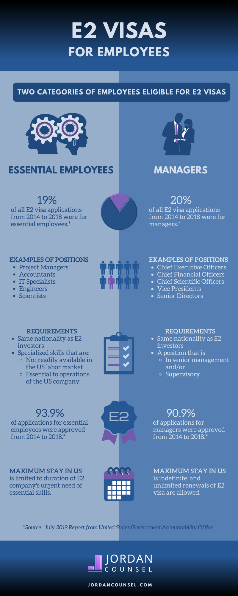 E2 visas for employees infographic