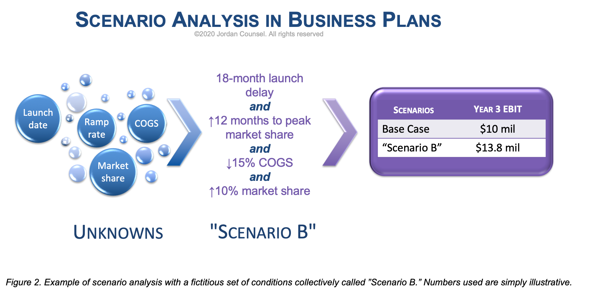 Example of how to perform scenario analysis in business plans