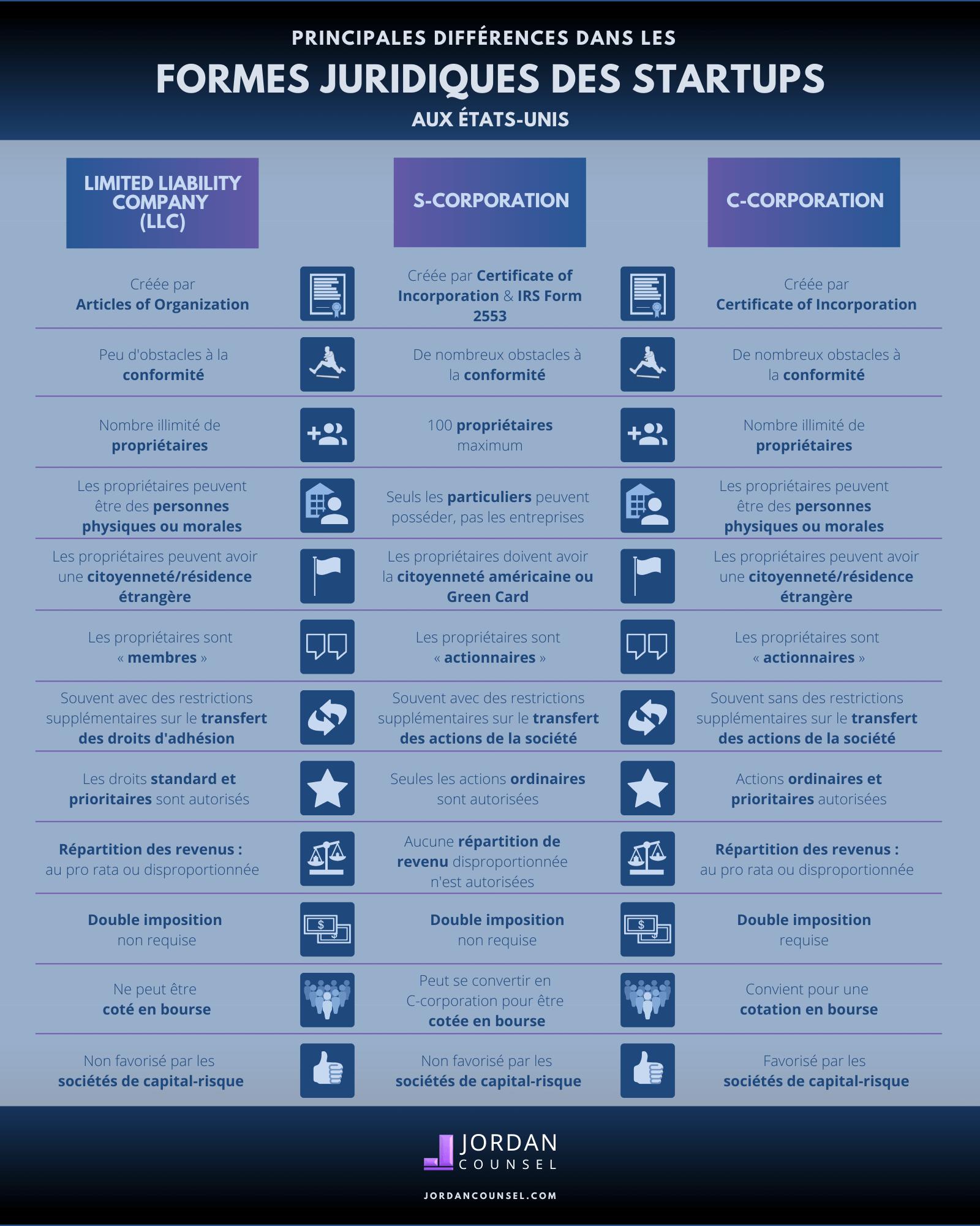 Infographie sur les formes juridique aux USA (LLC, C-corporation, S-corporation)