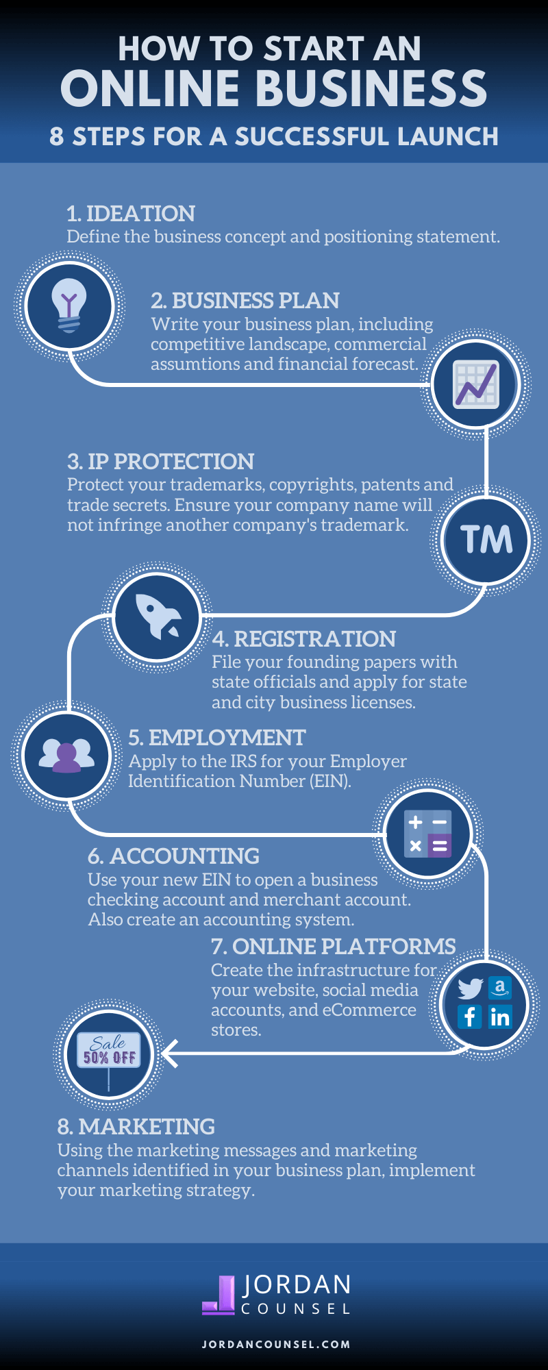 Infographic explaining the steps needed to start an online business