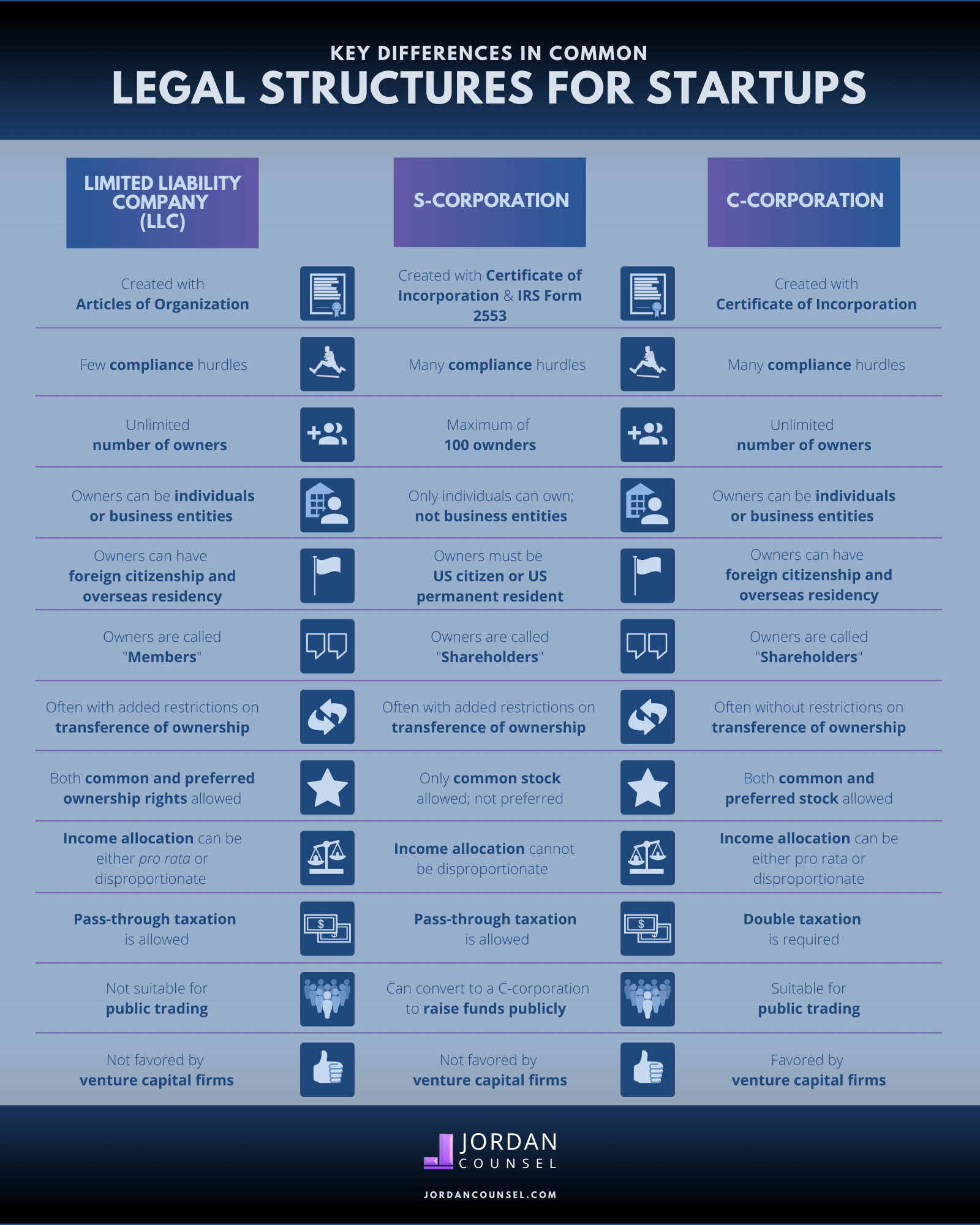 Infographic comparing major differences between LLC, C-corporation and S-corporation